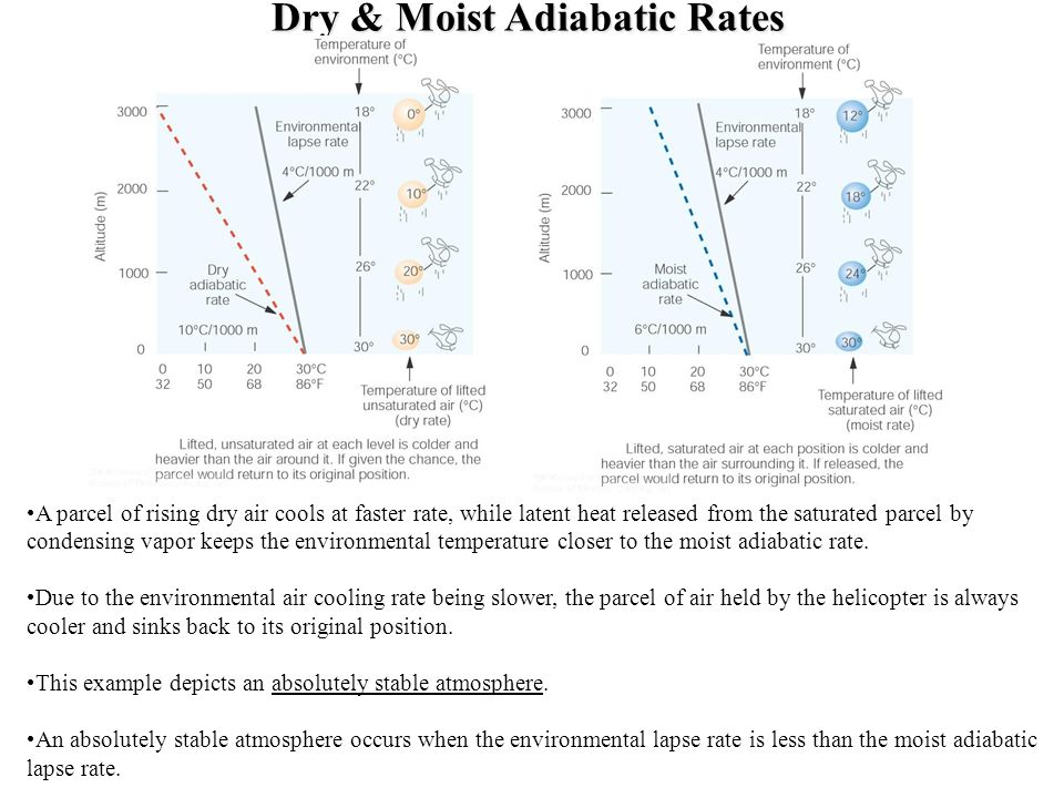 Dry & Moist Adiabatic Rates