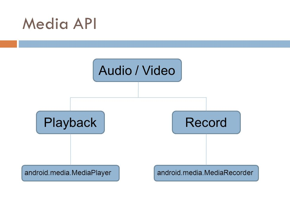Media API Record Playback Audio / Video android.media.MediaPlayer