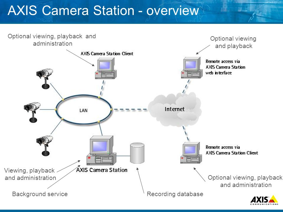 AXIS Camera Station - overview