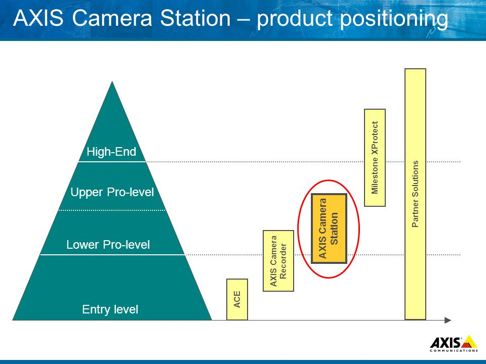 AXIS Camera Station – product positioning