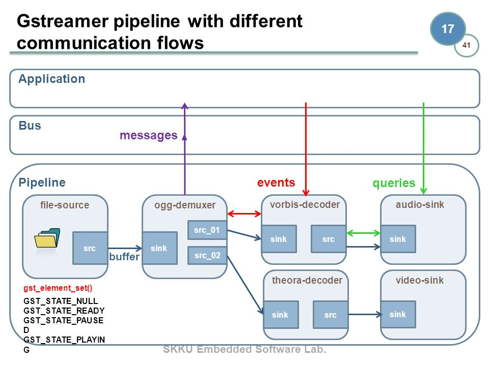 Gstreamer pipeline with different communication flows