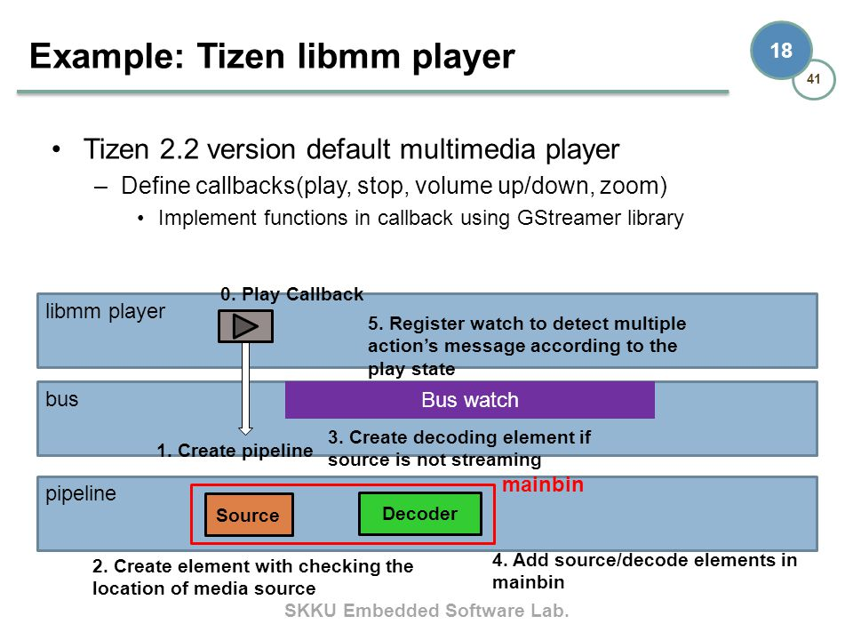 Example: Tizen libmm player