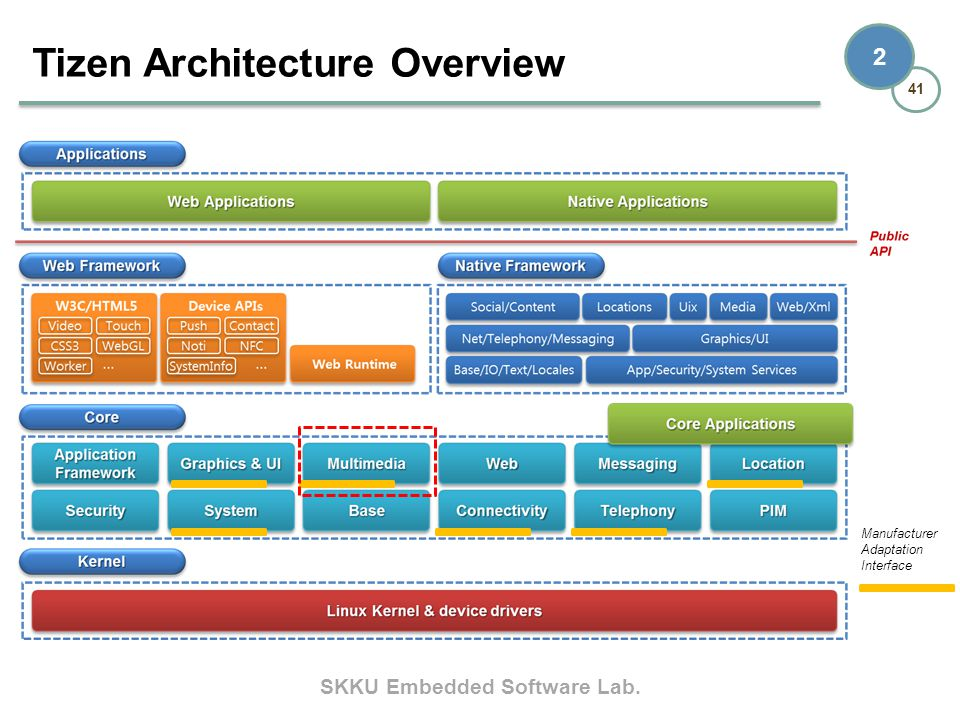Tizen Architecture Overview
