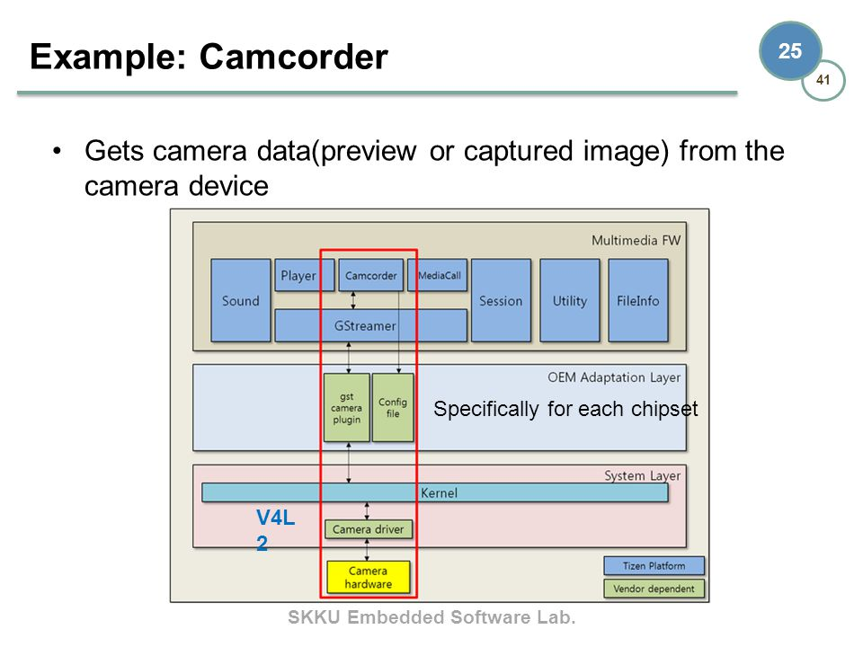 Example: Camcorder Gets camera data(preview or captured image) from the camera device. Specifically for each chipset.