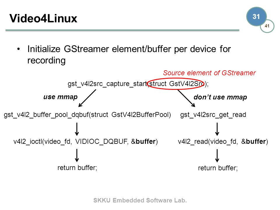 Video4Linux Initialize GStreamer element/buffer per device for recording. Source element of GStreamer.