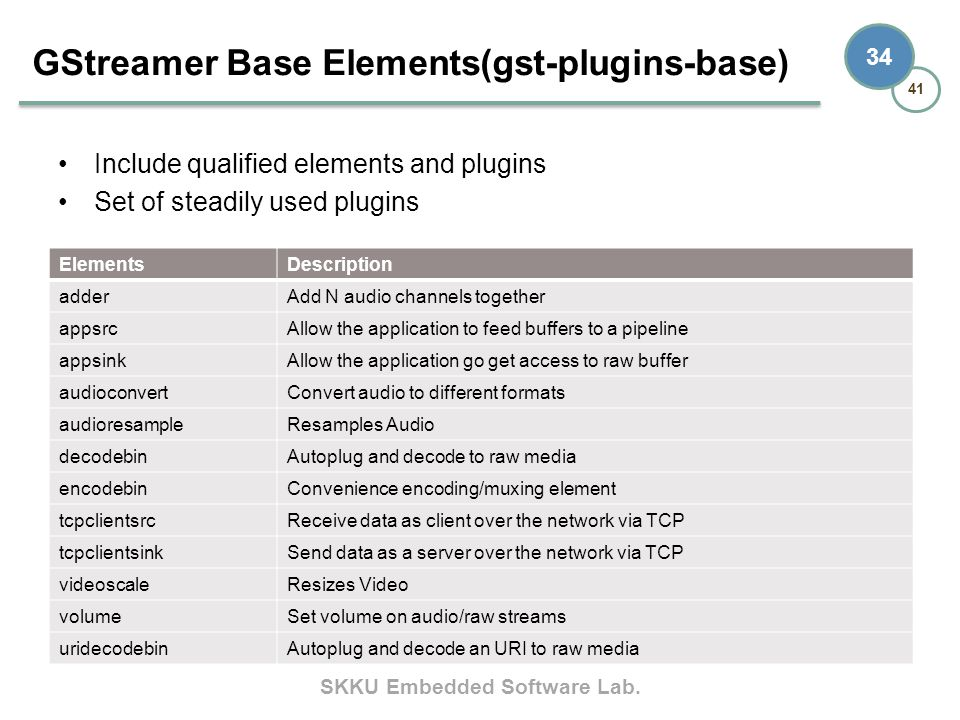 GStreamer Base Elements(gst-plugins-base)