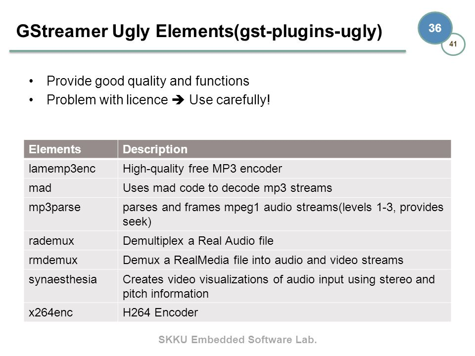 GStreamer Ugly Elements(gst-plugins-ugly)
