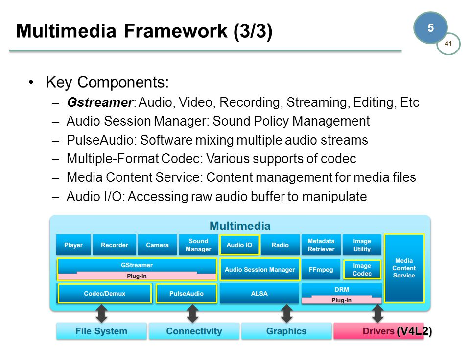 Multimedia Framework (3/3)