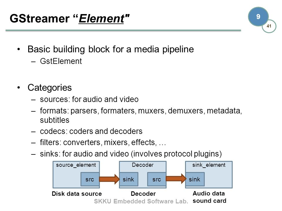 GStreamer Element Basic building block for a media pipeline