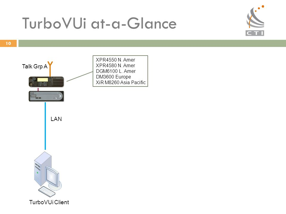 TurboVUi at-a-Glance Talk Grp A LAN TurboVUi Client