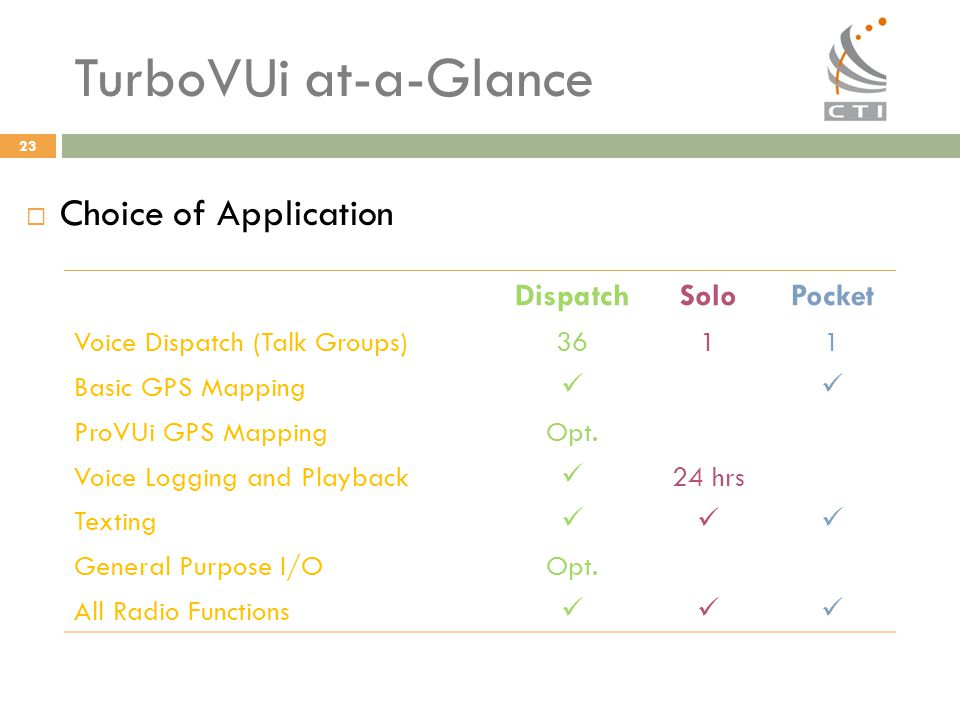 TurboVUi at-a-Glance Choice of Application Dispatch Solo Pocket