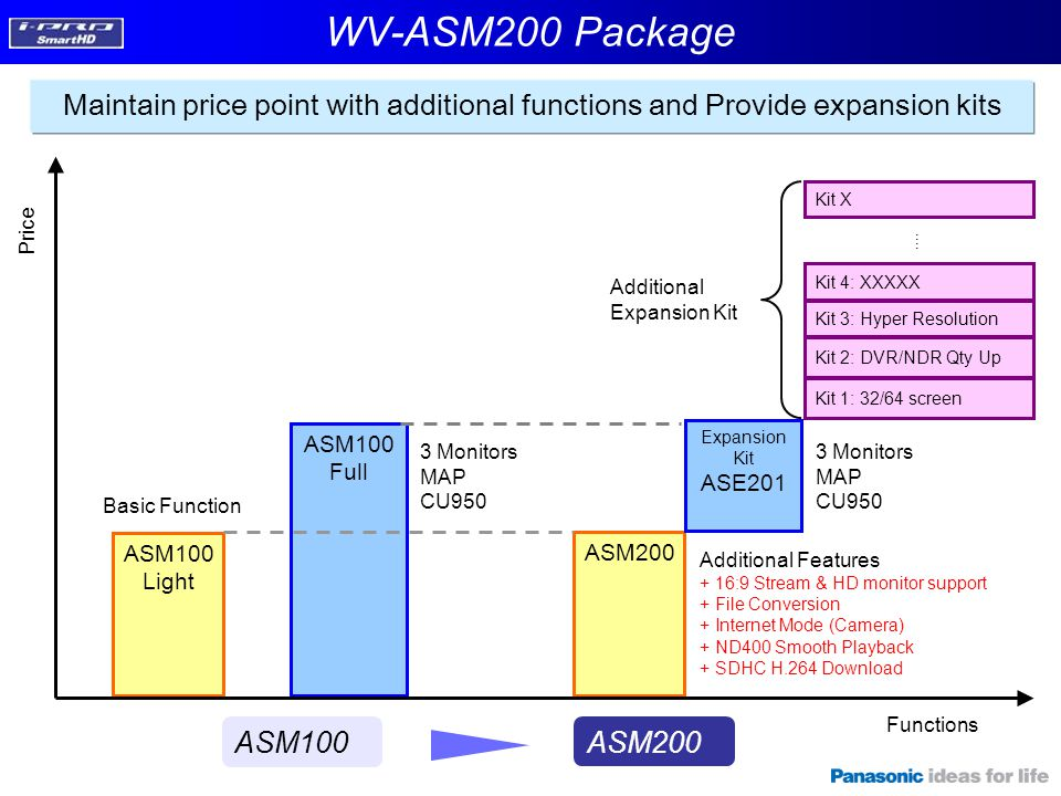 WV-ASM200 Package Maintain price point with additional functions and Provide expansion kits. Kit X.