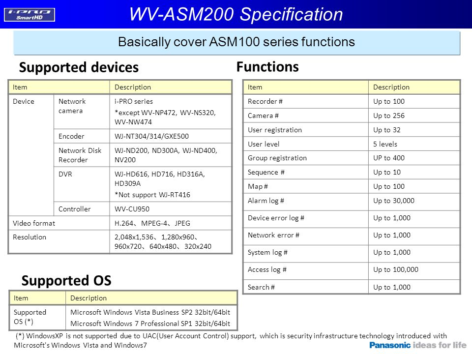 Basically cover ASM100 series functions