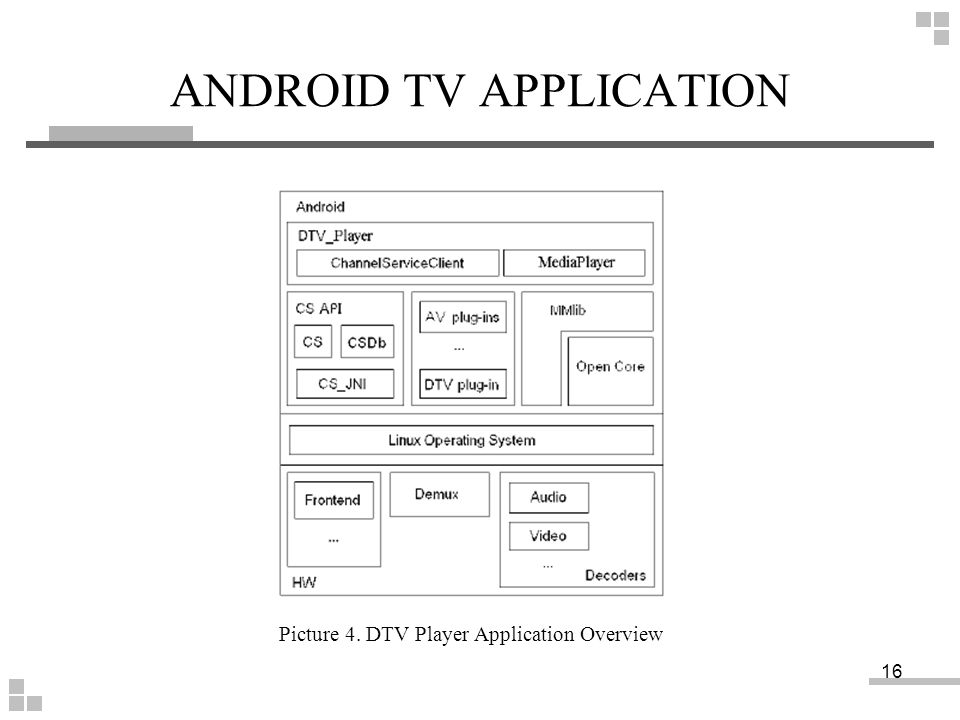 ANDROID TV APPLICATION