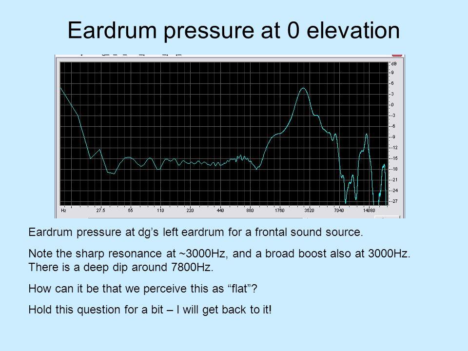 Eardrum pressure at 0 elevation