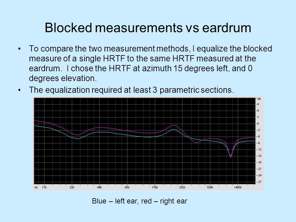 Blocked measurements vs eardrum