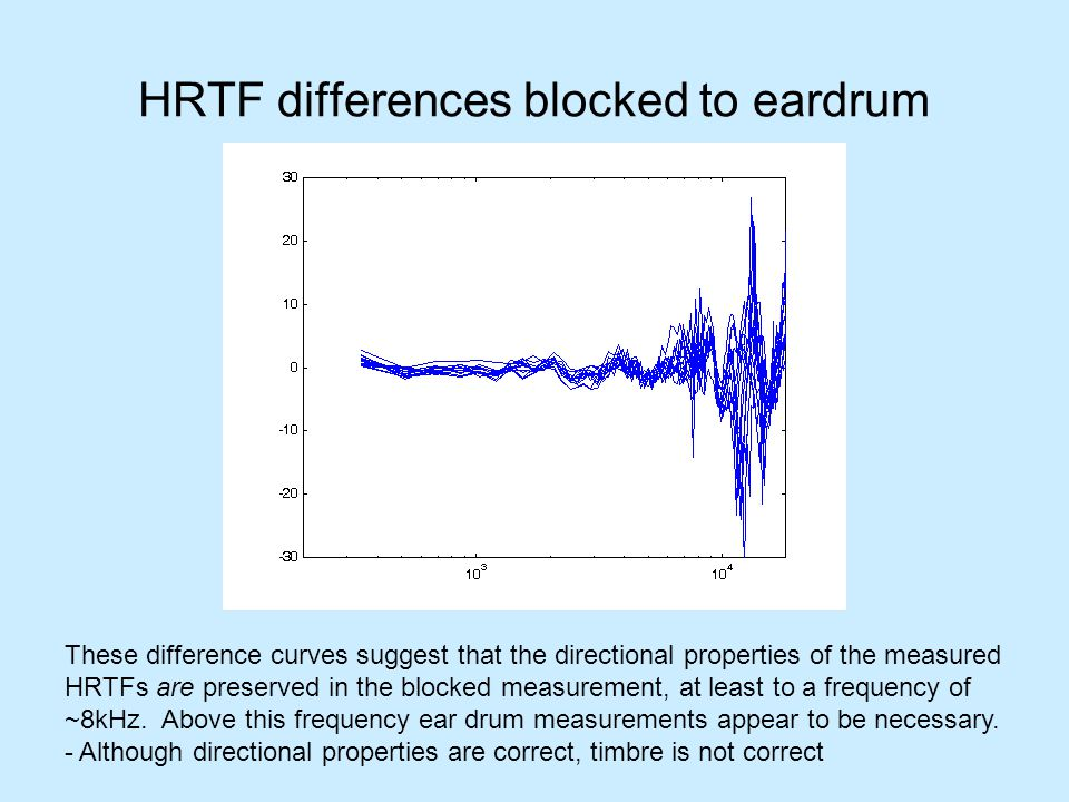 HRTF differences blocked to eardrum