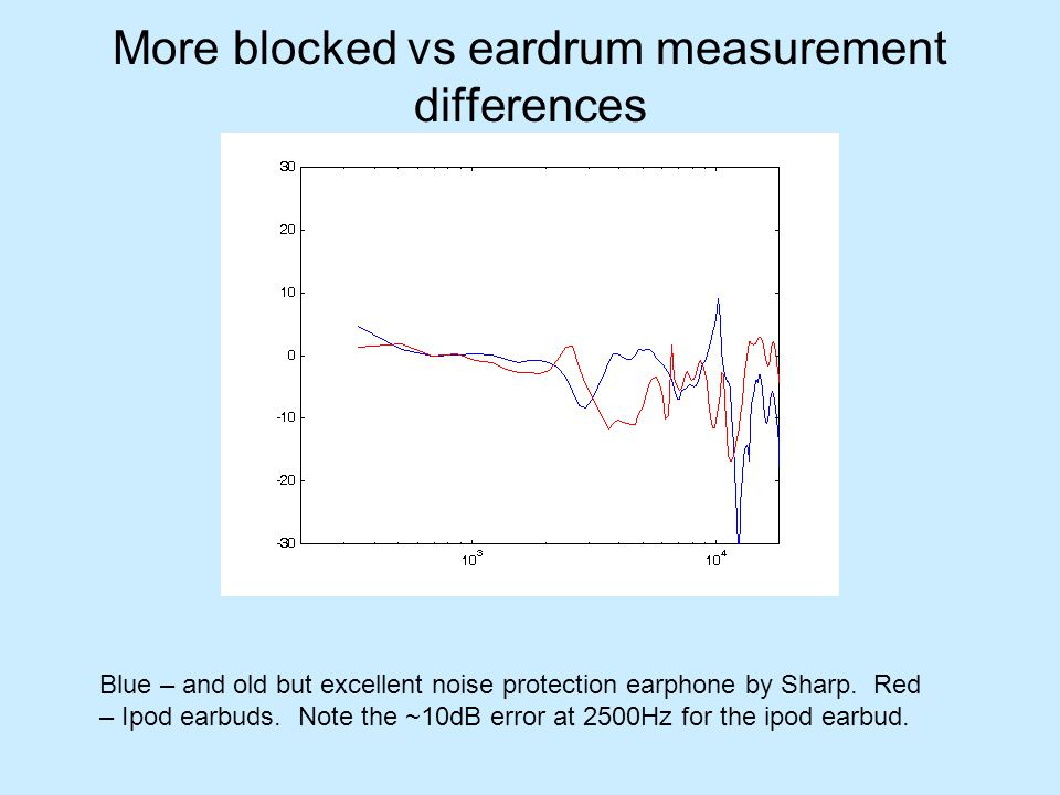 More blocked vs eardrum measurement differences