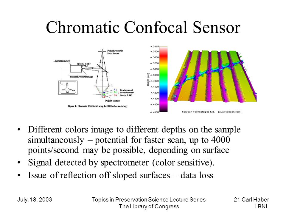 Chromatic Confocal Sensor