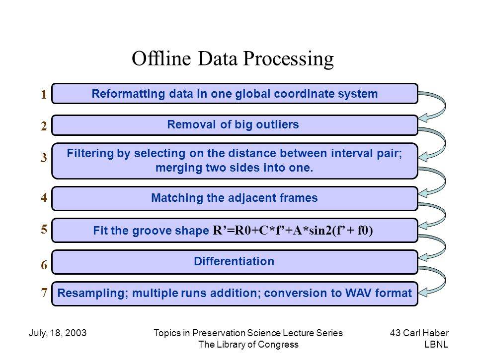 Offline Data Processing