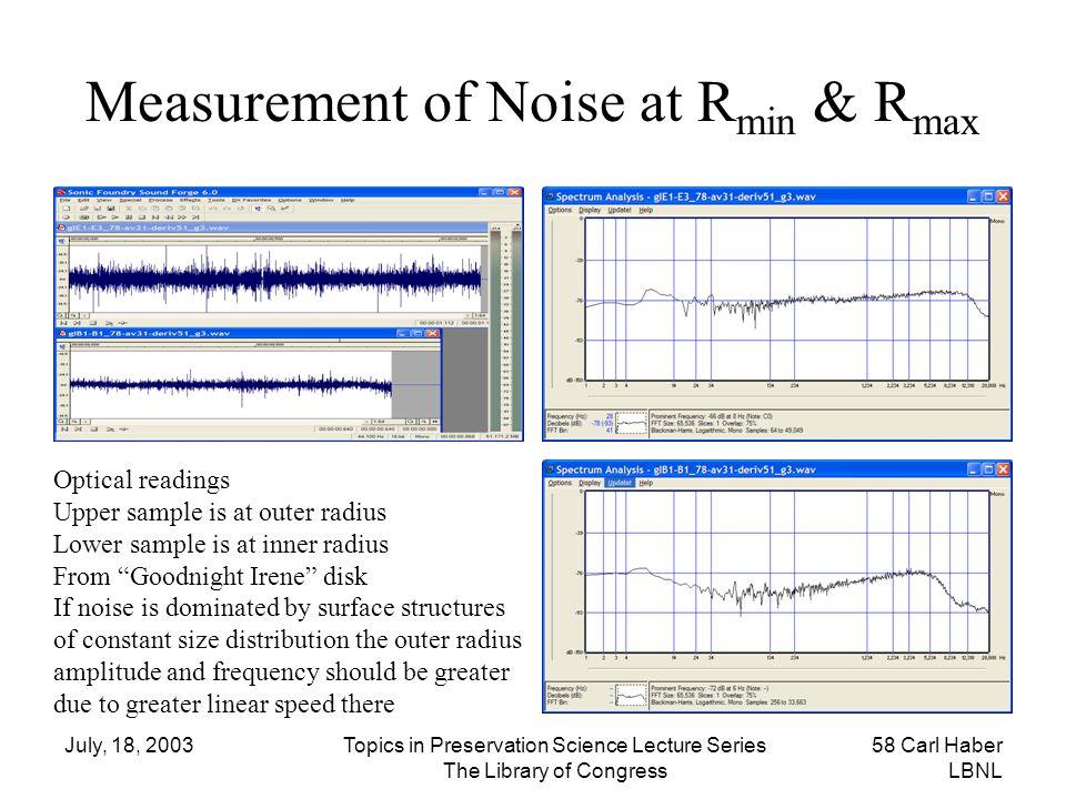 Measurement of Noise at Rmin & Rmax