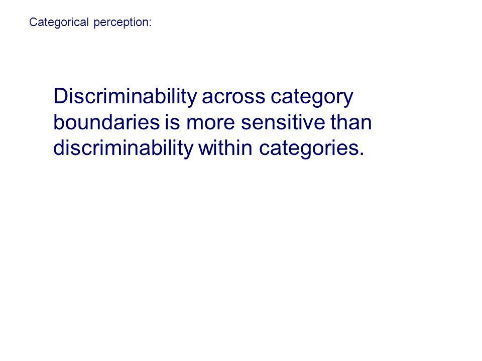Categorical perception: