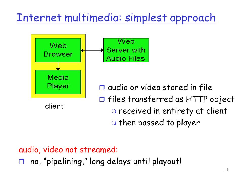 Internet multimedia: simplest approach
