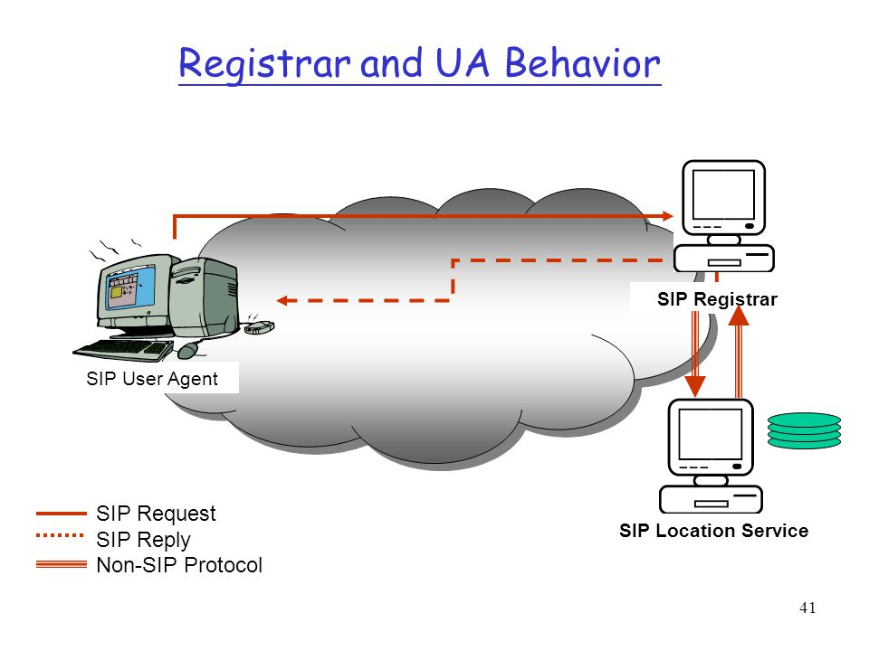 Registrar and UA Behavior