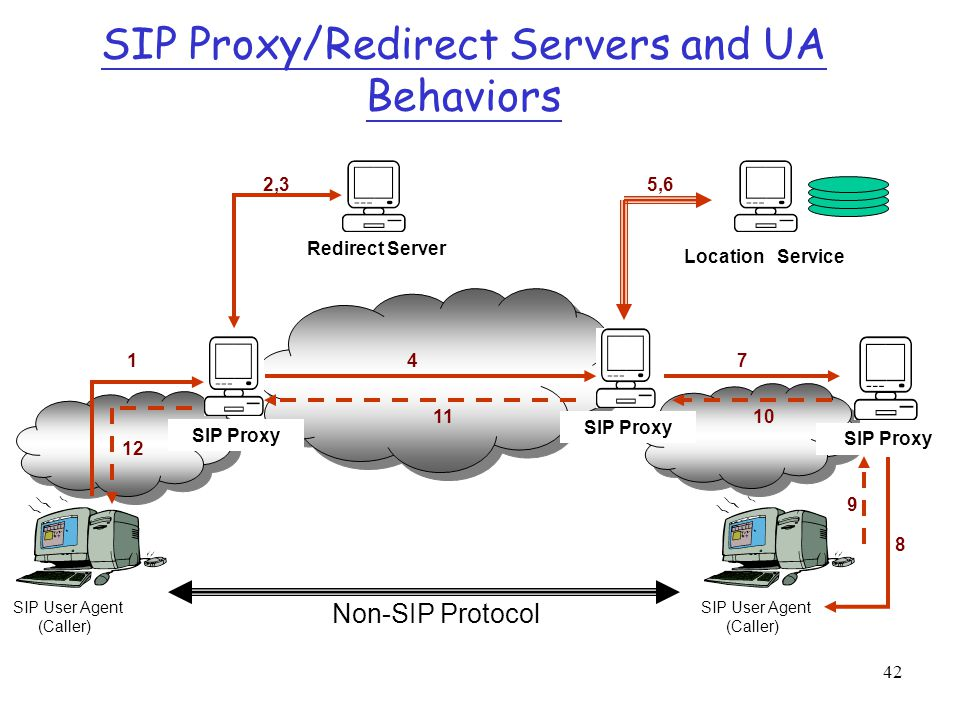 SIP Proxy/Redirect Servers and UA Behaviors