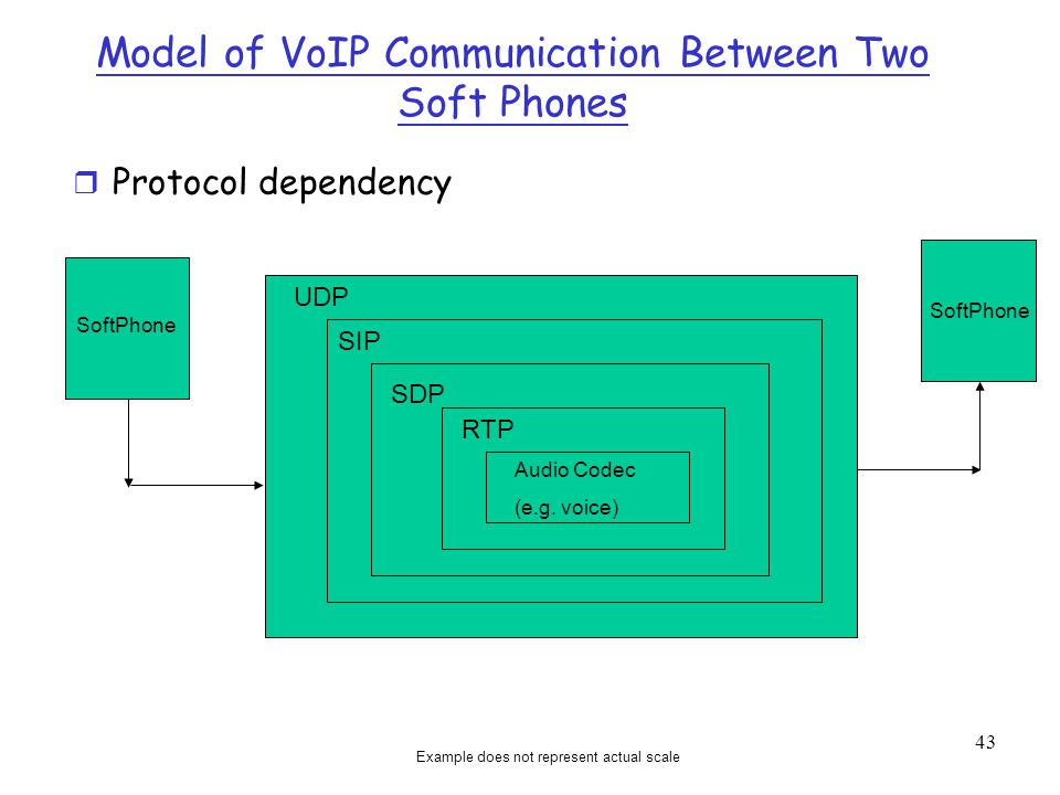 Model of VoIP Communication Between Two Soft Phones