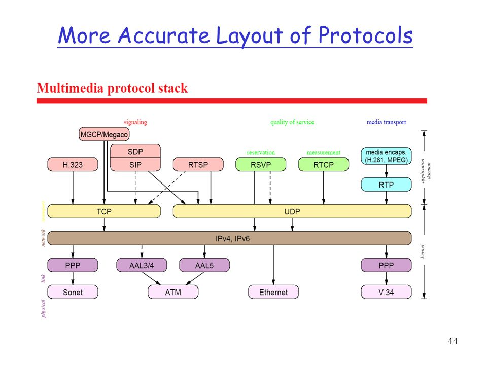 More Accurate Layout of Protocols