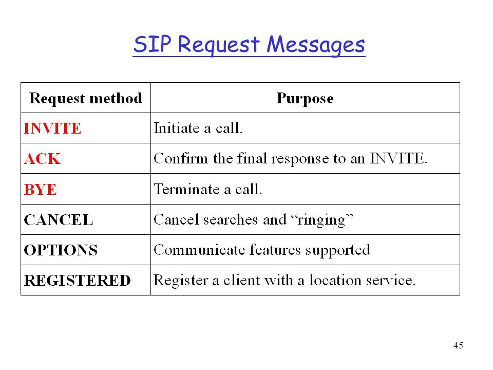 SIP Request Messages