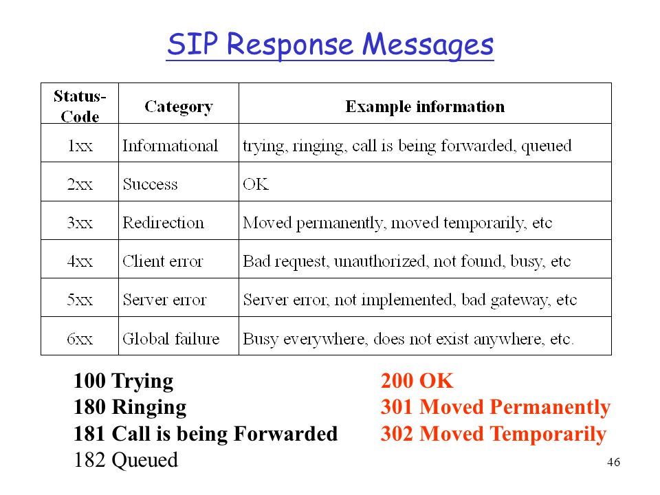 SIP Response Messages 100 Trying 180 Ringing