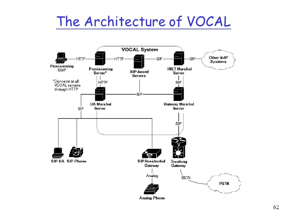 The Architecture of VOCAL