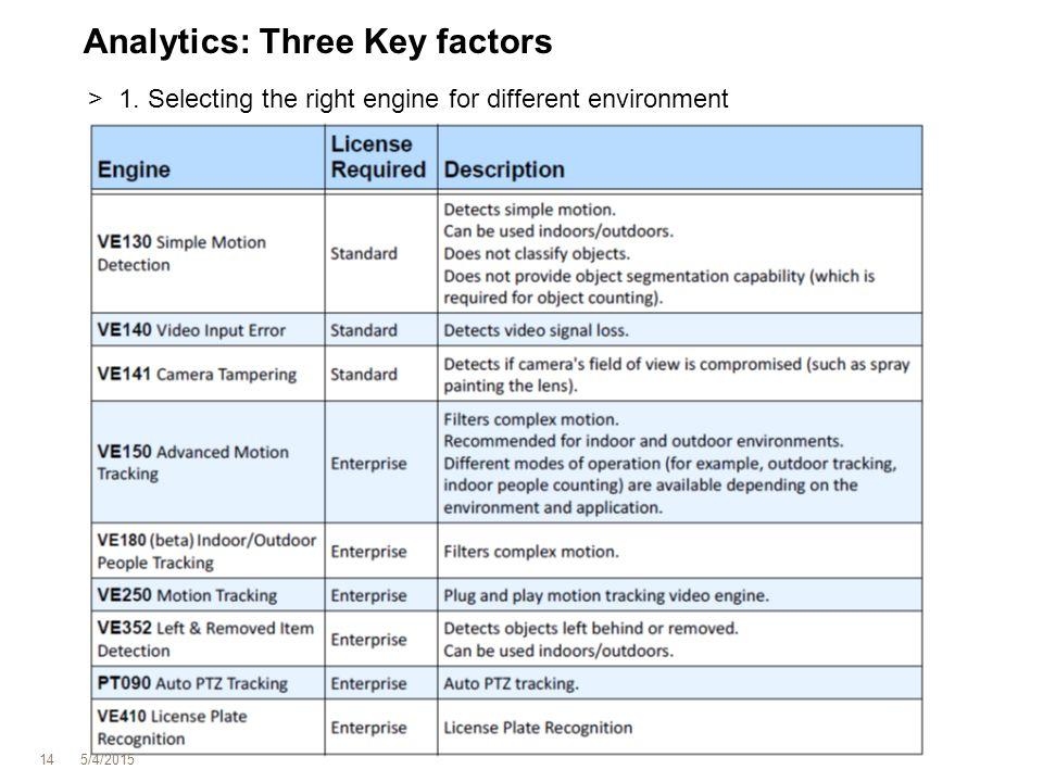 Analytics: Three Key factors