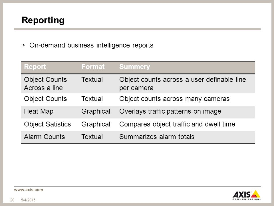 Reporting On-demand business intelligence reports Report Format