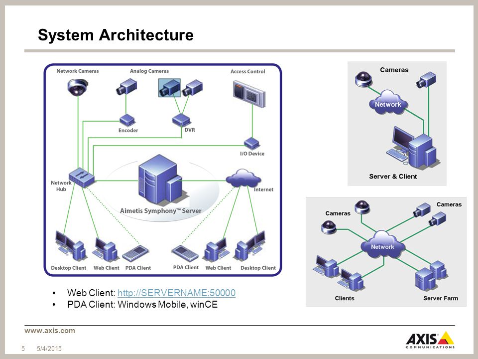 System Architecture Web Client: http://SERVERNAME:50000