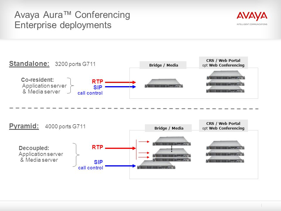 Avaya Aura™ Conferencing Enterprise deployments