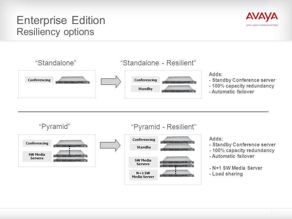 Enterprise Edition Resiliency options
