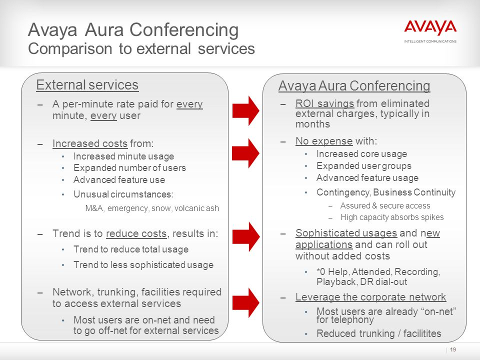 Avaya Aura Conferencing Comparison to external services