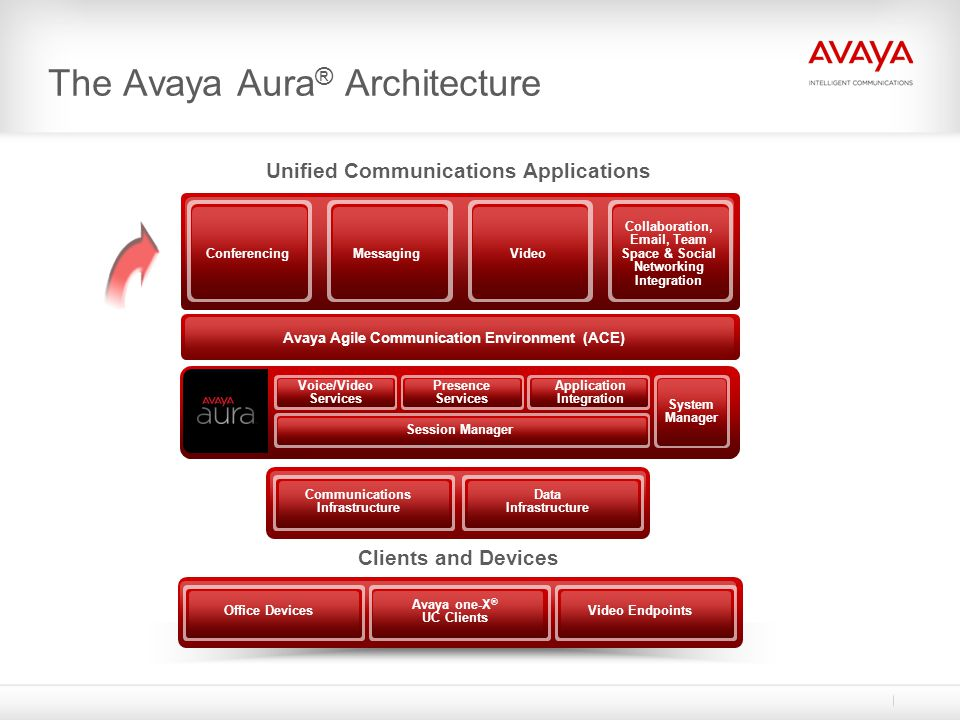 The Avaya Aura® Architecture