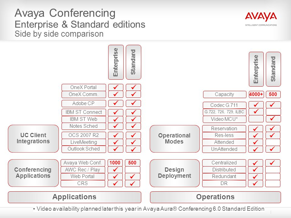 Avaya Conferencing Enterprise & Standard editions Side by side comparison