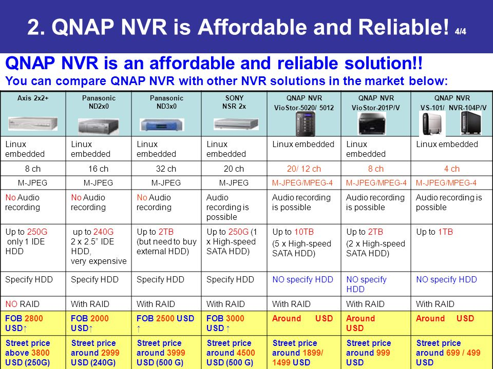 2. QNAP NVR is Affordable and Reliable! 4/4