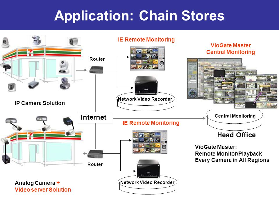 Application: Chain Stores