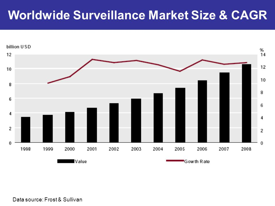 Worldwide Surveillance Market Size & CAGR