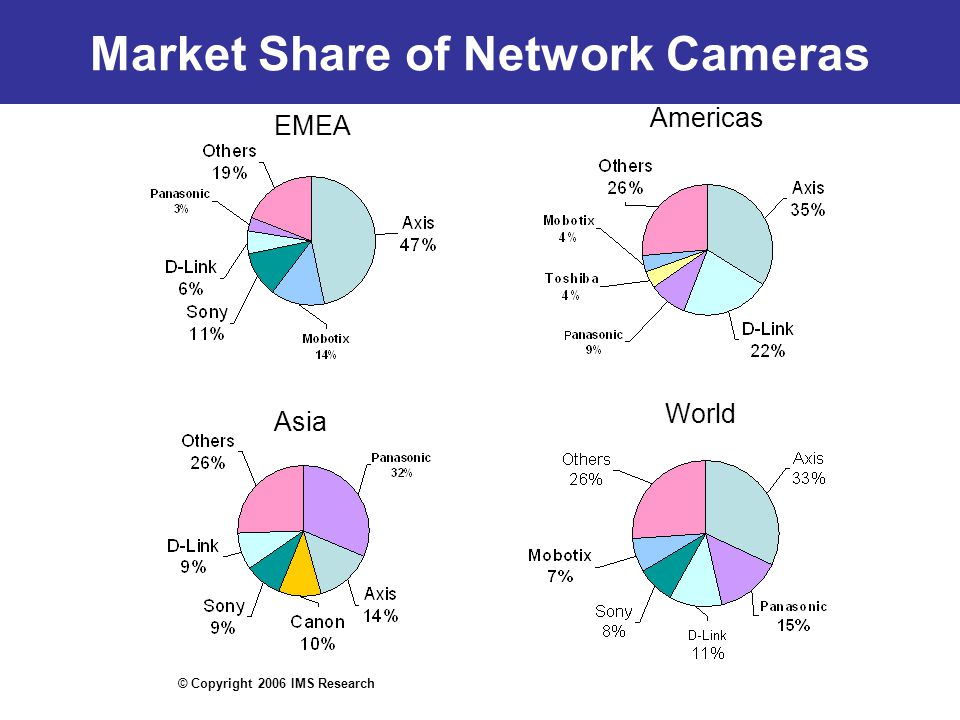 Market Share of Network Cameras