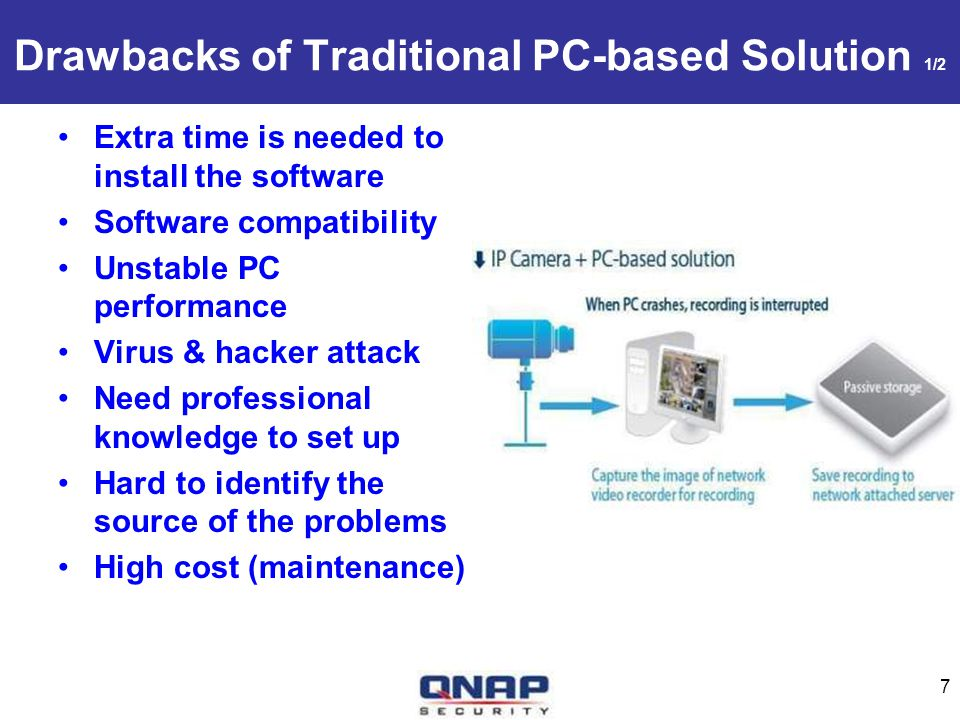 Drawbacks of Traditional PC-based Solution 1/2