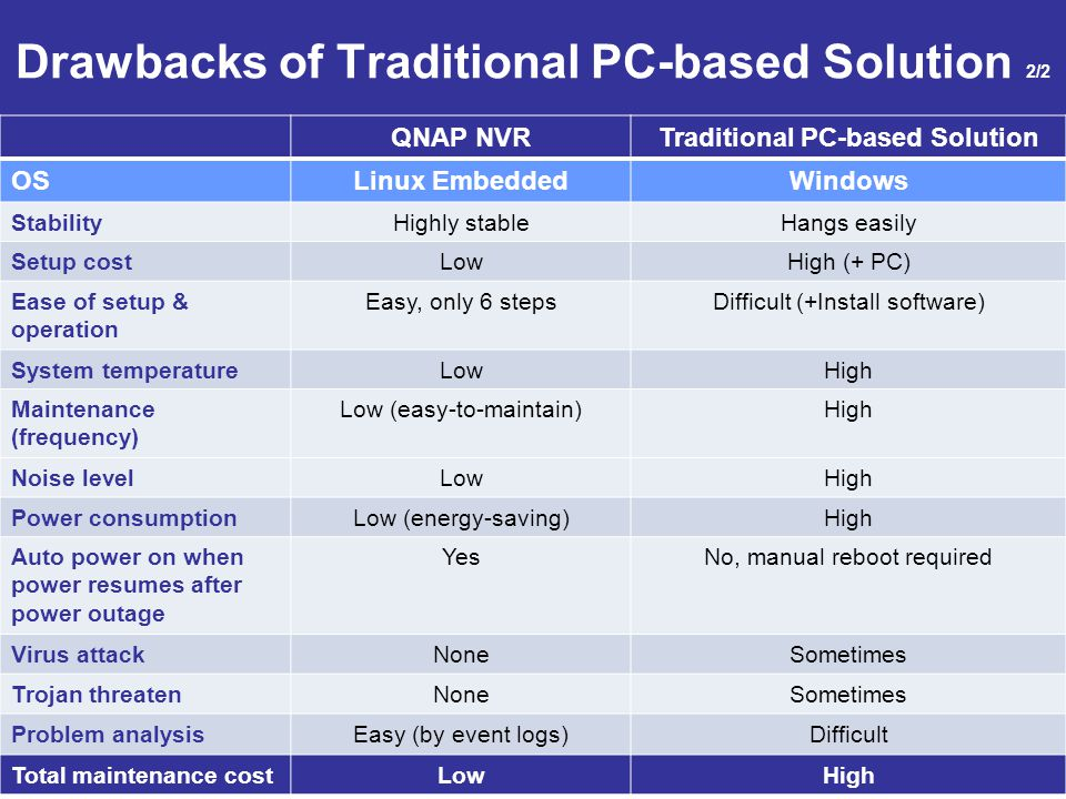 Drawbacks of Traditional PC-based Solution 2/2