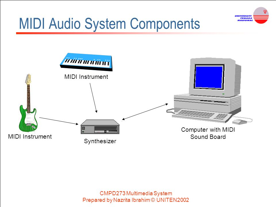 MIDI Audio System Components