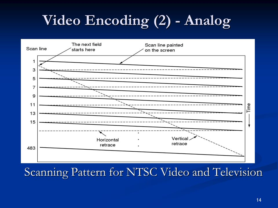 Video Encoding (2) - Analog